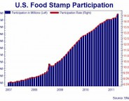 Foodstamp participation